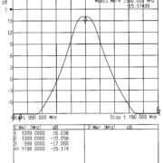 TEROZ zesilovač 1090 MHz (amplifier ADS-B)